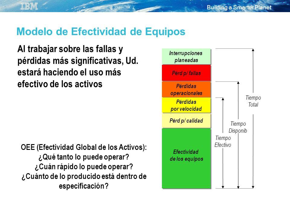 Modelo de Efectividad de Equipos