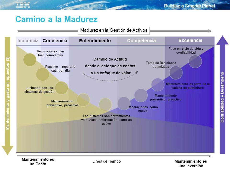 Camino a la Madurez Madurez en la Gestión de Activos Inocencia
