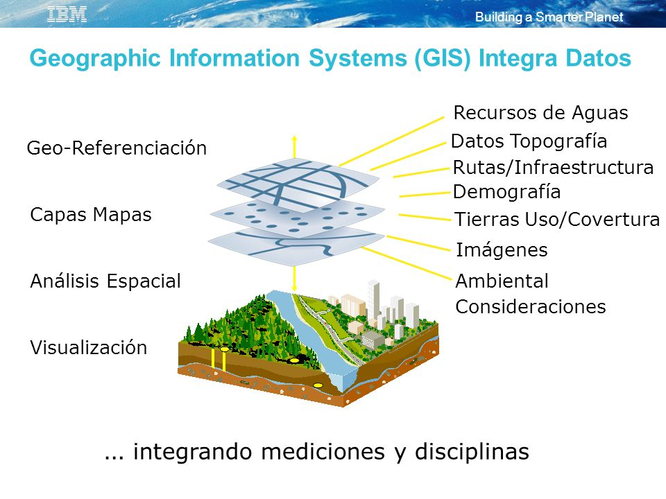 Geographic Information Systems (GIS) Integra Datos