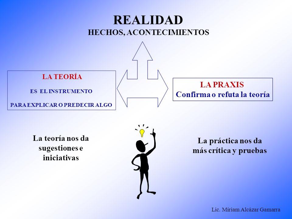 REALIDAD HECHOS, ACONTECIMIENTOS LA PRAXIS Confirma o refuta la teoría