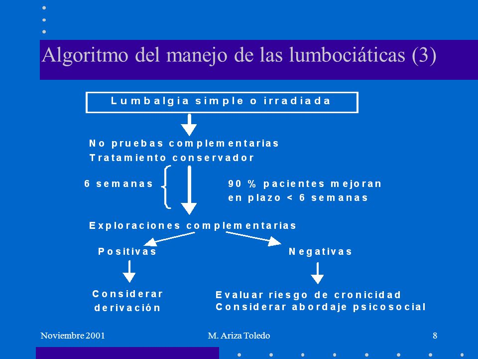 Algoritmo del manejo de las lumbociáticas (3)