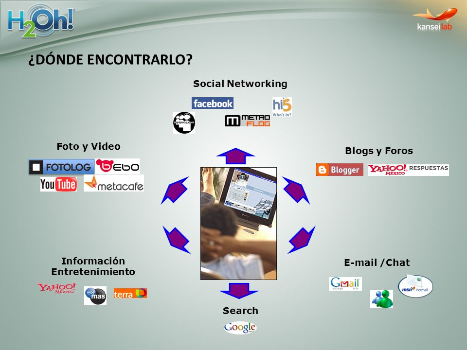 ¿DÓNDE ENCONTRARLO Social Networking Foto y Video Blogs y Foros