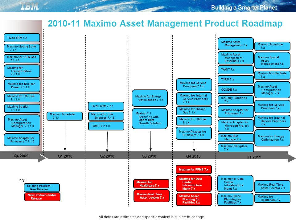 Maximo Asset Management Product Roadmap