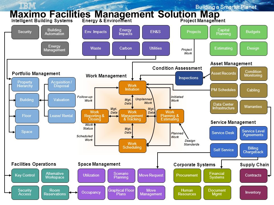 Maximo Facilities Management Solution Map