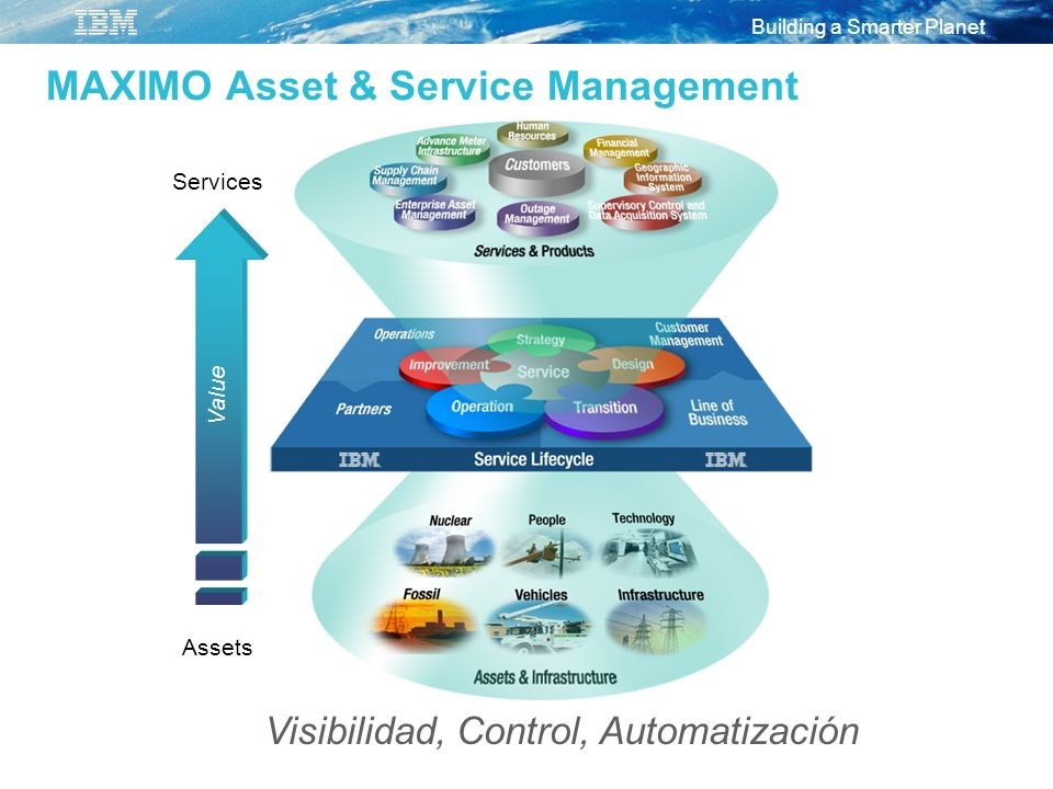 MAXIMO Asset & Service Management