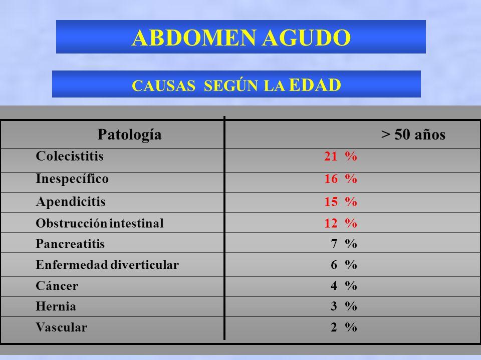 ABDOMEN AGUDO CAUSAS SEGÚN LA EDAD Patología > 50 años