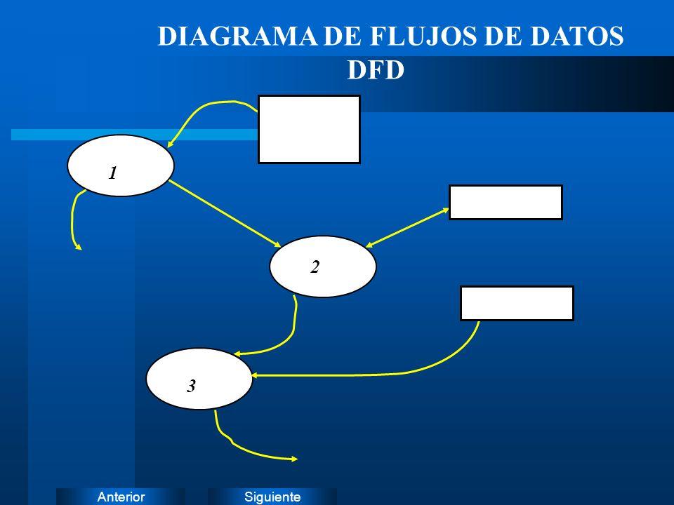 DIAGRAMA DE FLUJOS DE DATOS DFD