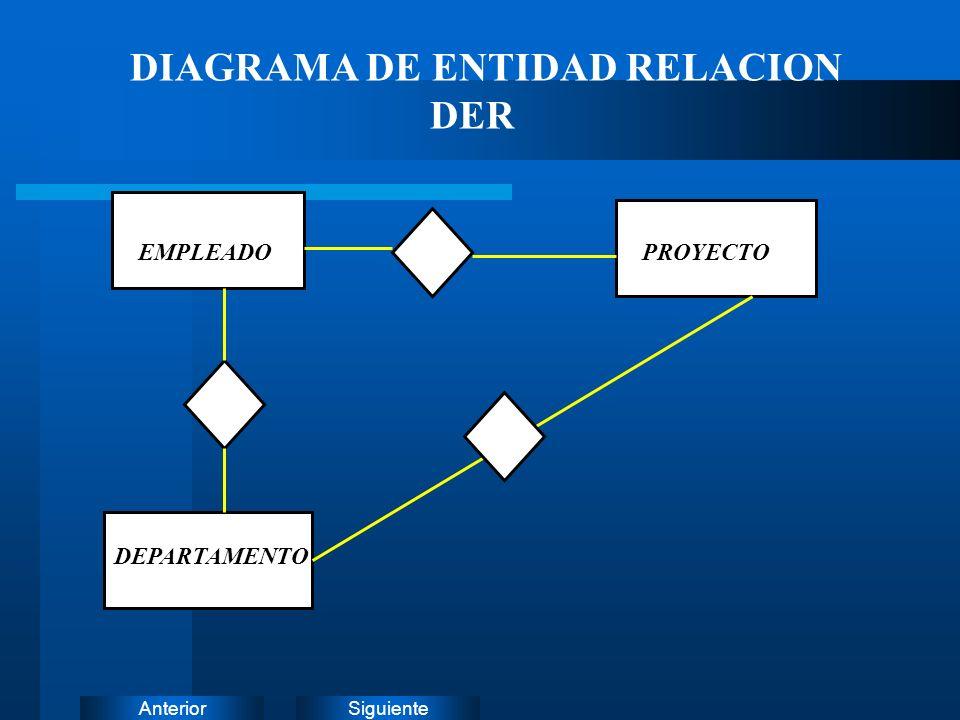 DIAGRAMA DE ENTIDAD RELACION DER