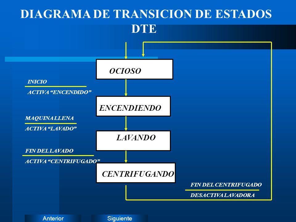 DIAGRAMA DE TRANSICION DE ESTADOS DTE