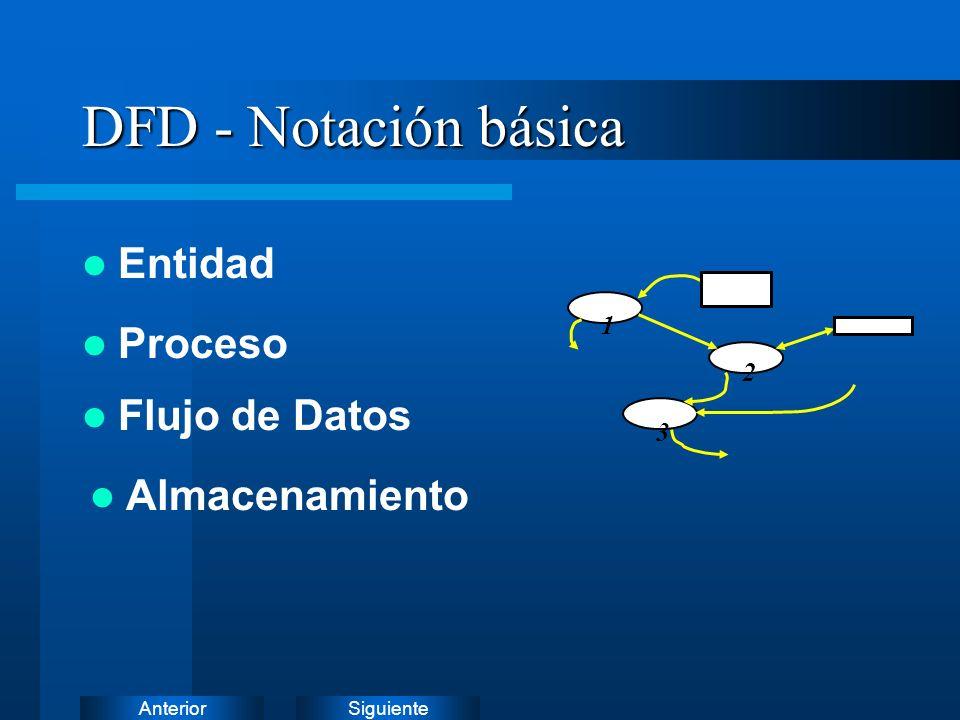 DFD - Notación básica Entidad Proceso Flujo de Datos Almacenamiento 1