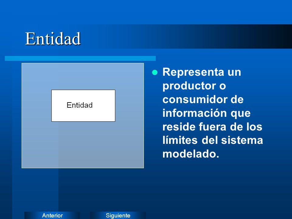 Entidad Representa un productor o consumidor de información que reside fuera de los límites del sistema modelado.