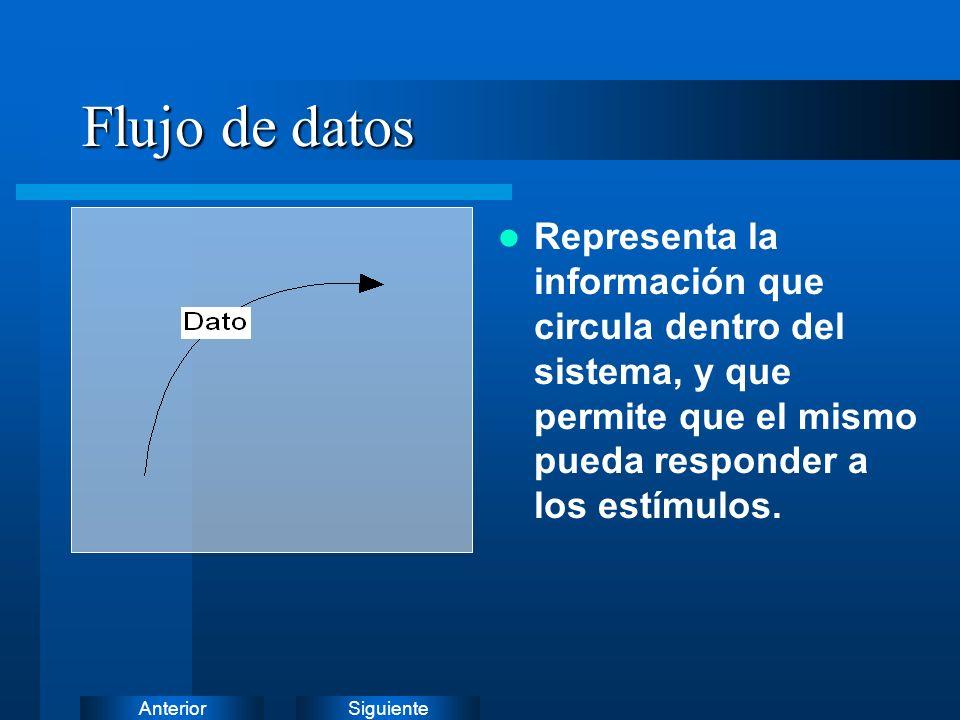 Flujo de datos Representa la información que circula dentro del sistema, y que permite que el mismo pueda responder a los estímulos.