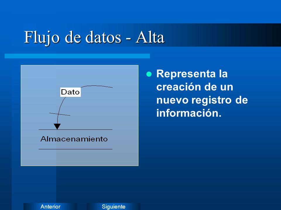 Flujo de datos - Alta Representa la creación de un nuevo registro de información.