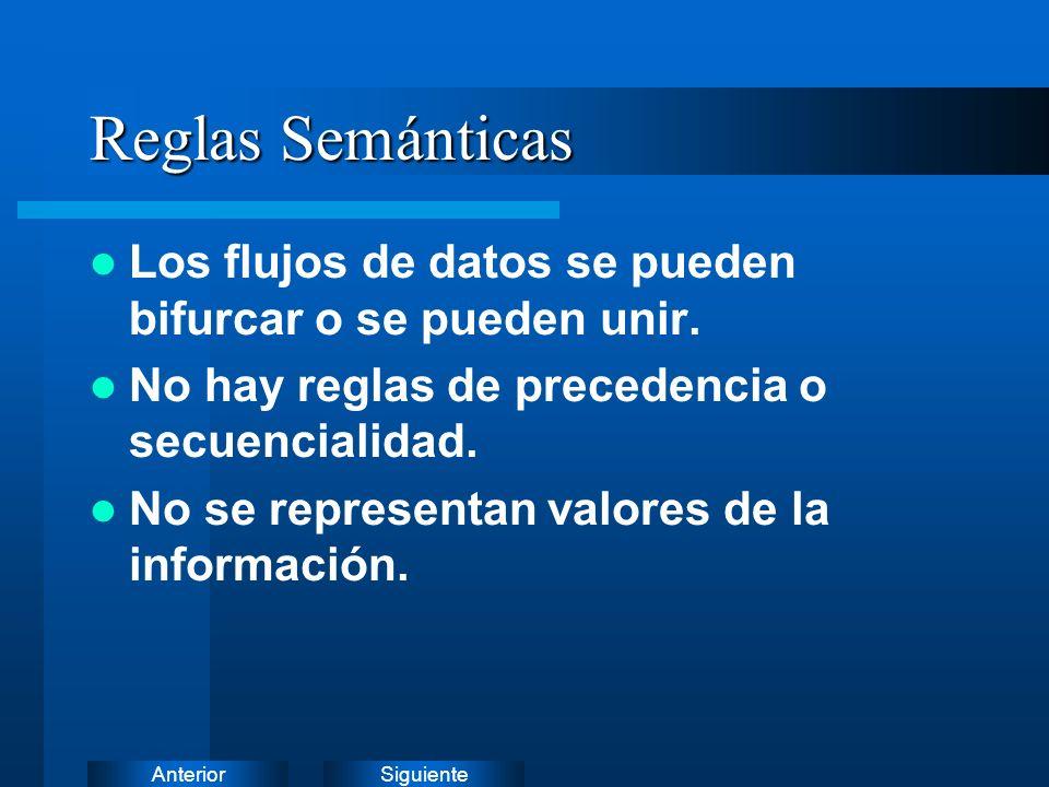 Reglas Semánticas Los flujos de datos se pueden bifurcar o se pueden unir. No hay reglas de precedencia o secuencialidad.