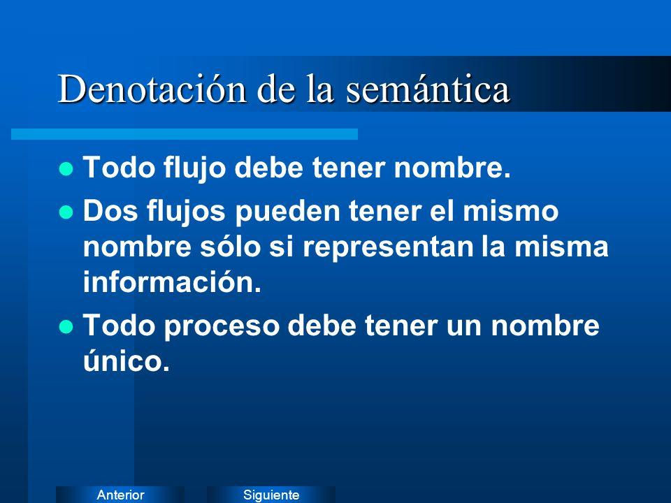 Denotación de la semántica