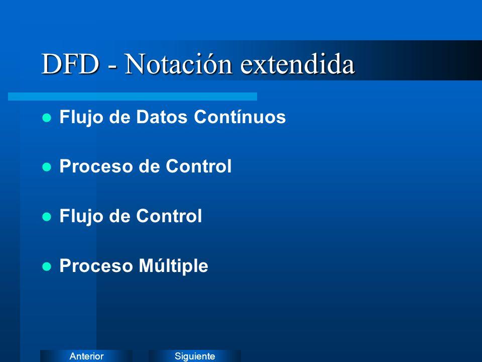 DFD - Notación extendida