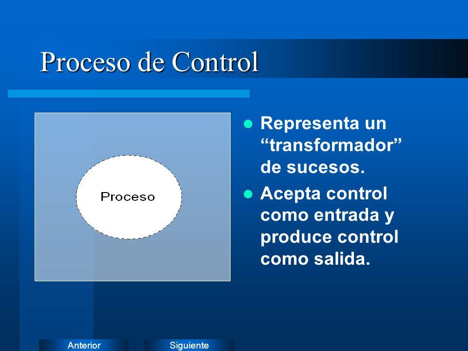 Proceso de Control Representa un transformador de sucesos.