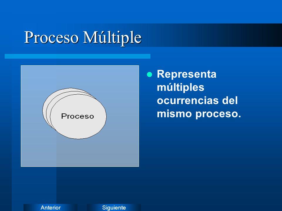 Proceso Múltiple Representa múltiples ocurrencias del mismo proceso.