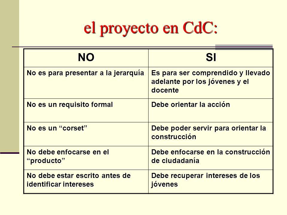 el proyecto en CdC: NO SI No es para presentar a la jerarquía