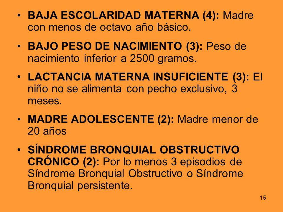 BAJA ESCOLARIDAD MATERNA (4): Madre con menos de octavo año básico.