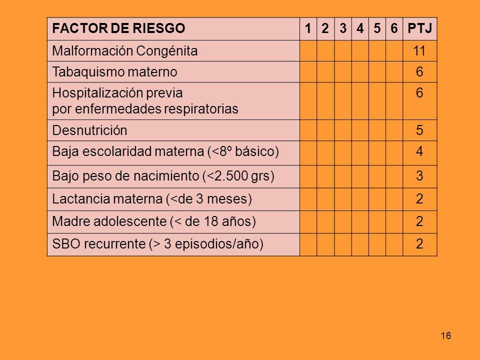 FACTOR DE RIESGO 1. 2. 3. 4. 5. 6. PTJ. Malformación Congénita. 11. Tabaquismo materno. Hospitalización previa.
