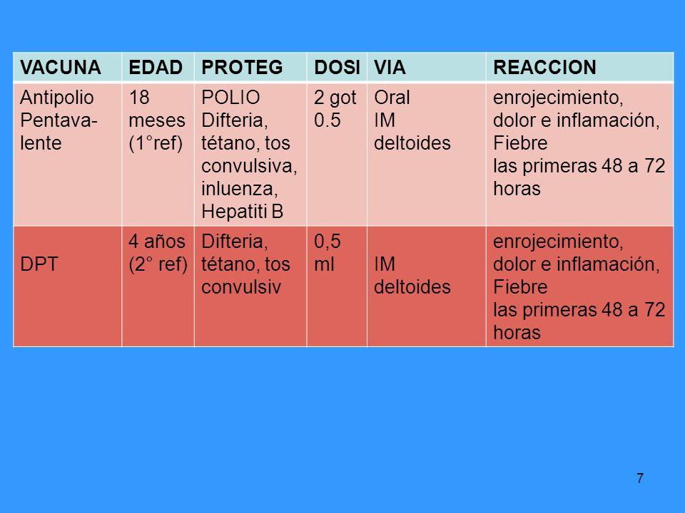 VACUNAEDAD. PROTEG. DOSI. VIA. REACCION. Antipolio. Pentava- lente. 18. meses. (1°ref) POLIO. Difteria, tétano, tos.