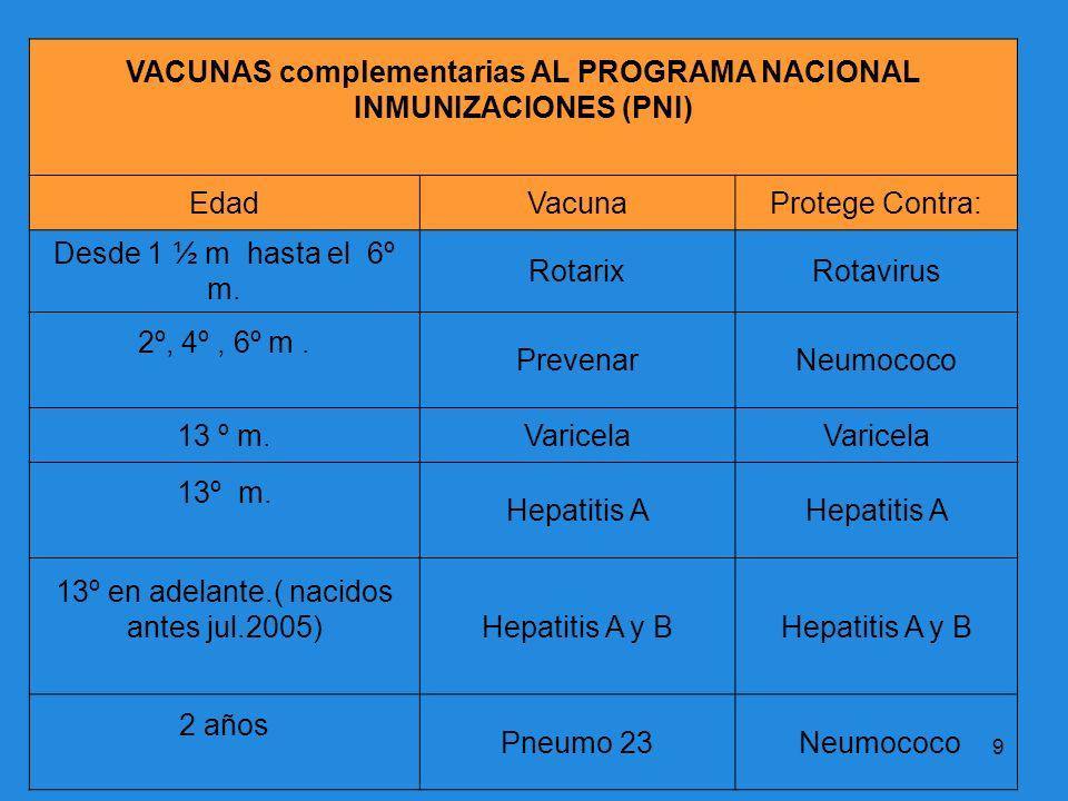 VACUNAS complementarias AL PROGRAMA NACIONAL INMUNIZACIONES (PNI)