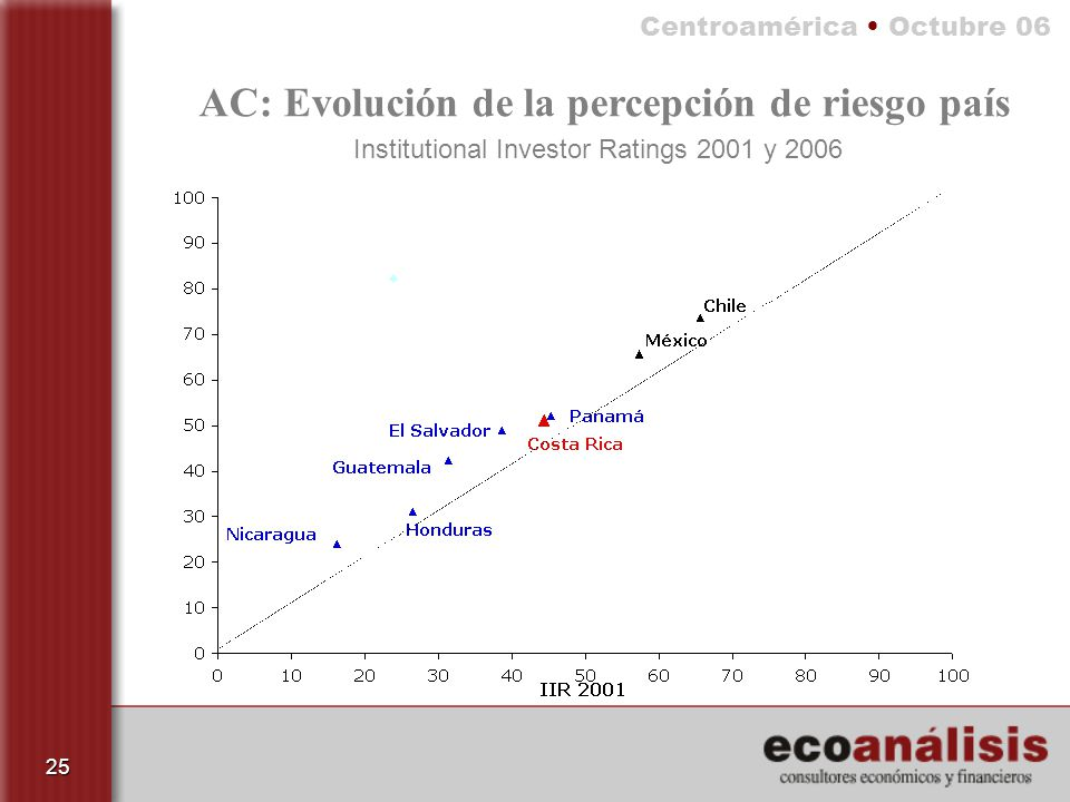Institutional Investor Ratings 2001 y 2006