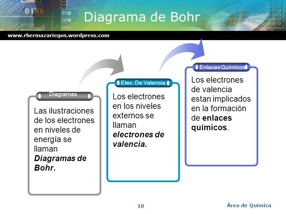 Diagrama de Bohr Elec. De Valencia. Enlaces Químicos. Diagramas.
