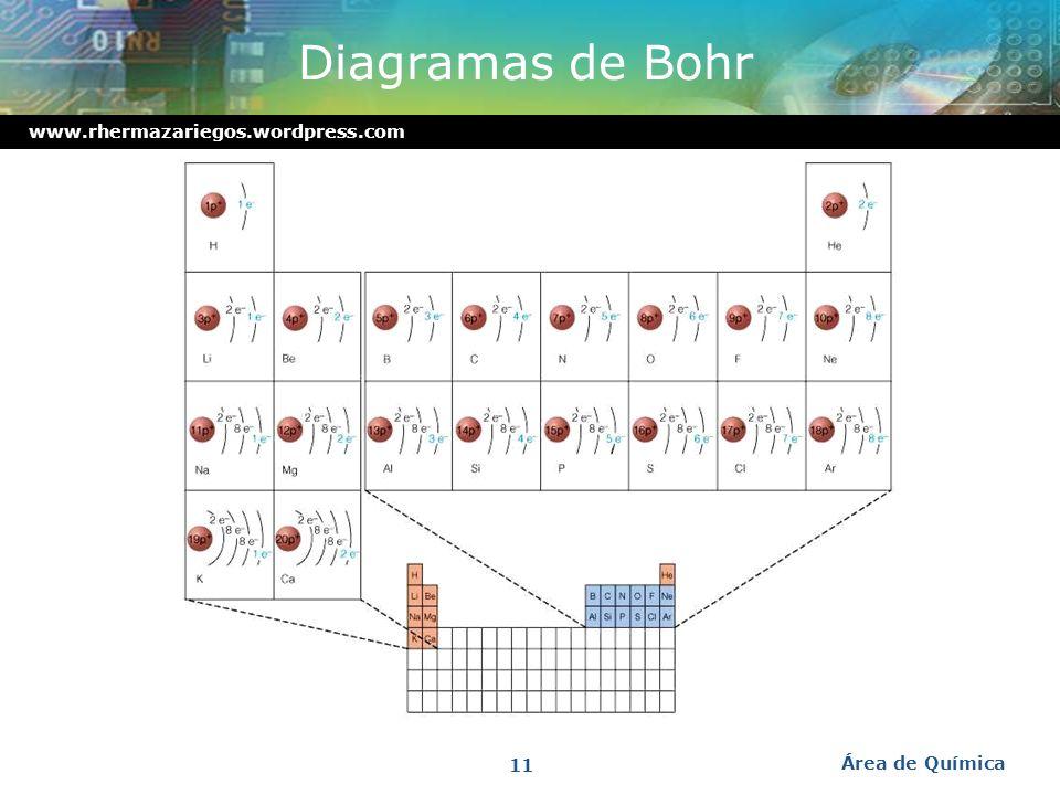 Diagramas de Bohr Área de Química