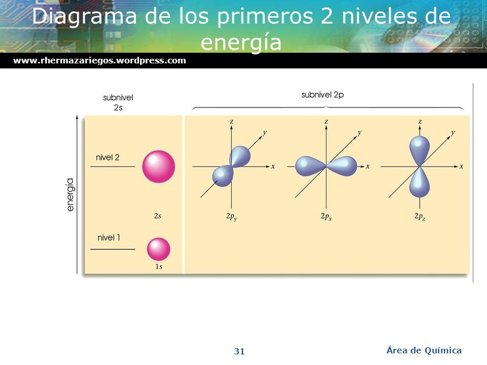 Diagrama de los primeros 2 niveles de energía