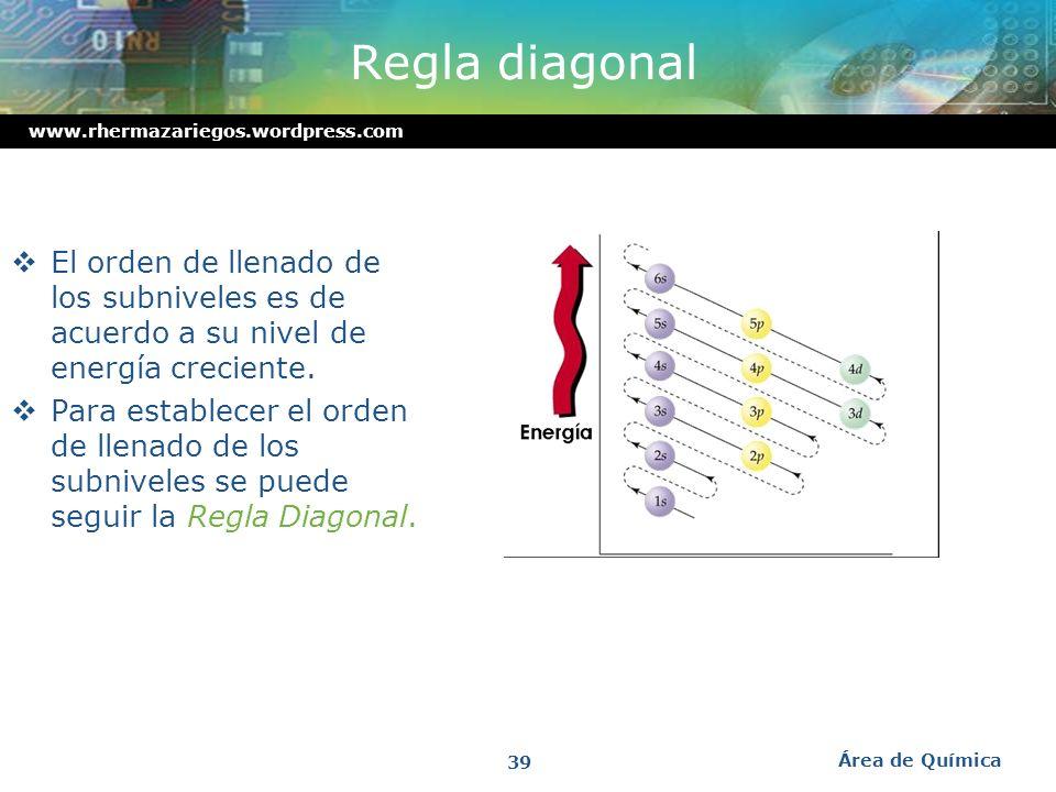 Regla diagonal El orden de llenado de los subniveles es de acuerdo a su nivel de energía creciente.