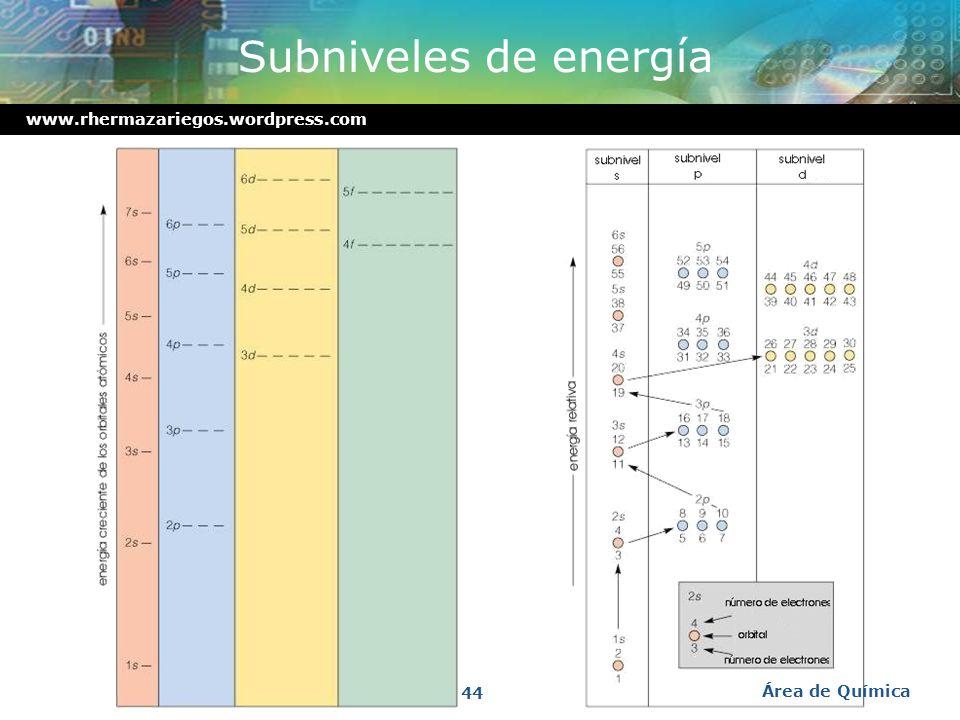 Subniveles de energía Área de Química