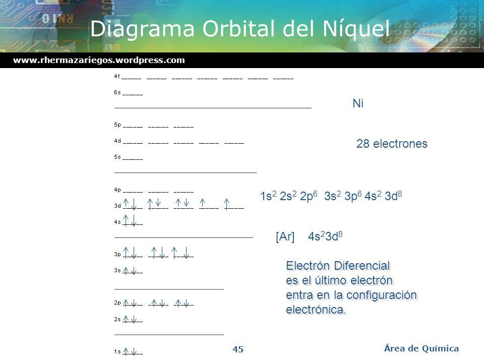 Diagrama Orbital del Níquel