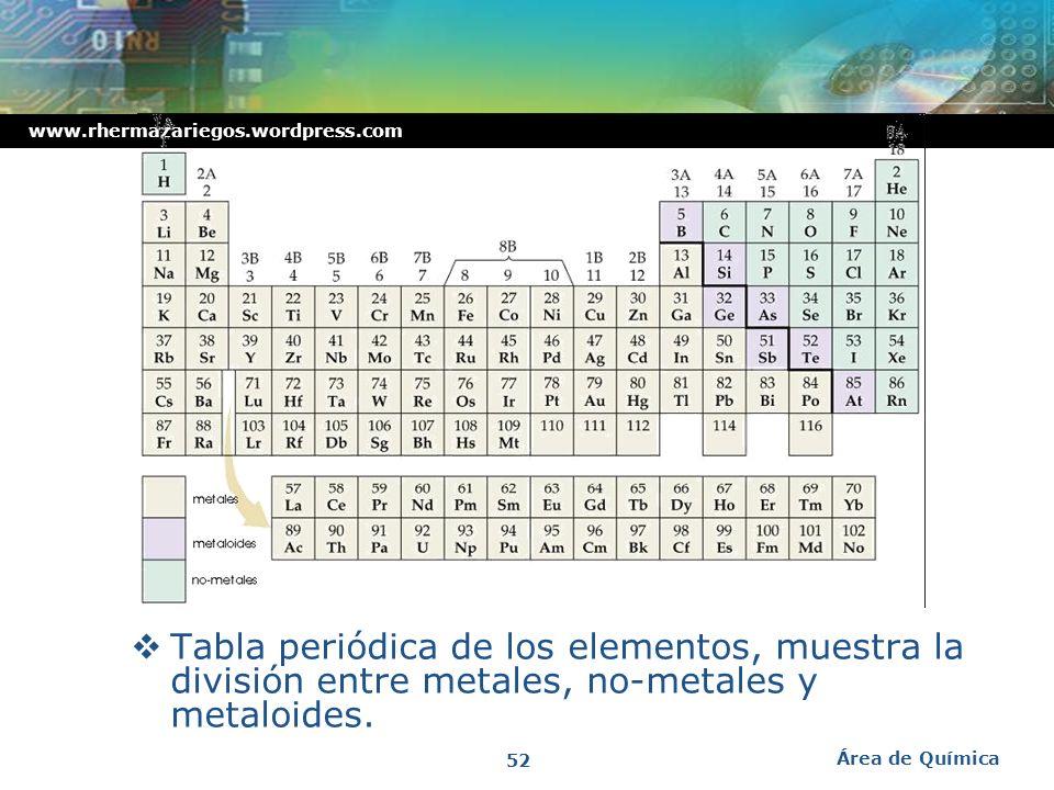 Tabla periódica de los elementos, muestra la división entre metales, no-metales y metaloides.