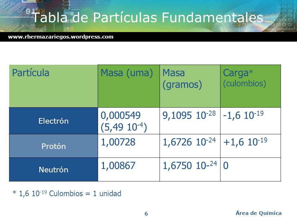 Tabla de Partículas Fundamentales