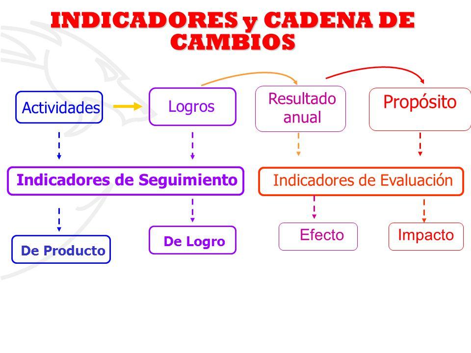 INDICADORES y CADENA DE CAMBIOS