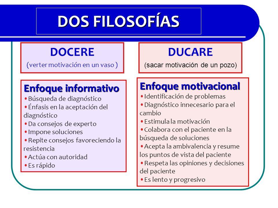 DOS FILOSOFÍAS DOCERE DUCARE Enfoque motivacional Enfoque informativo