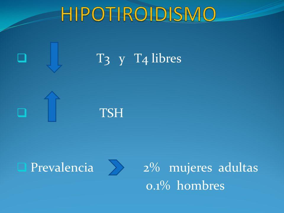 T3 y T4 libres TSH Prevalencia 2% mujeres adultas 0.1% hombres