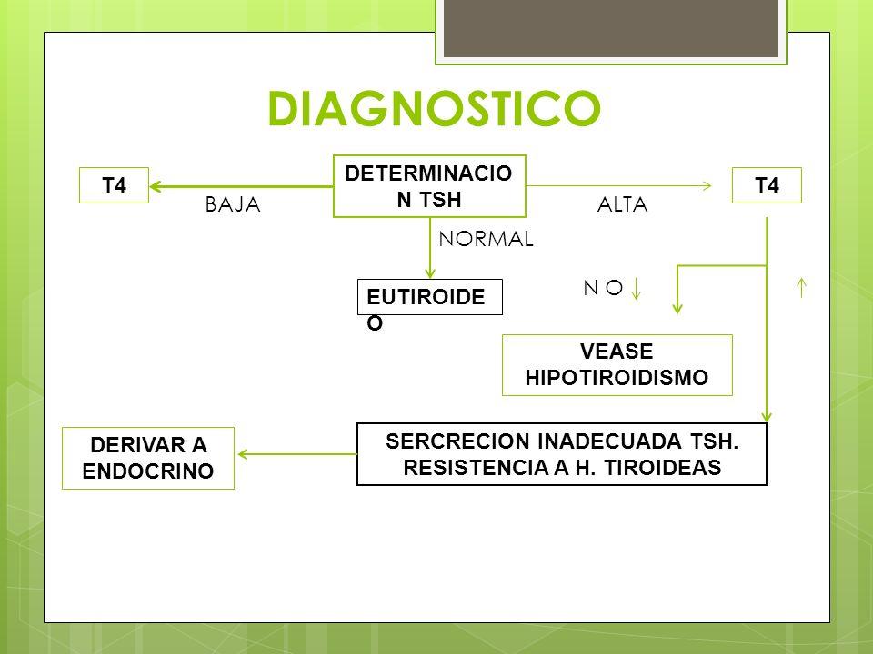 SERCRECION INADECUADA TSH. RESISTENCIA A H. TIROIDEAS