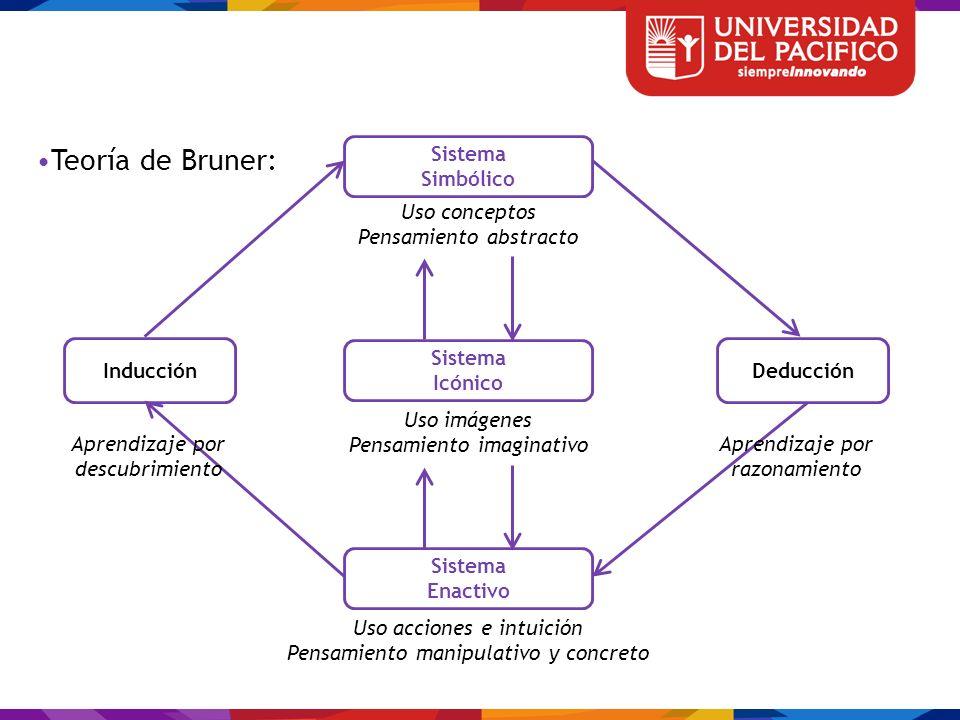 Teoría de Bruner: Sistema Simbólico Inducción Icónico Enactivo