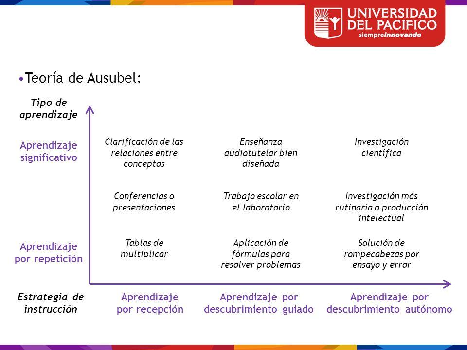 Teoría de Ausubel: Tipo de aprendizaje Aprendizaje significativo