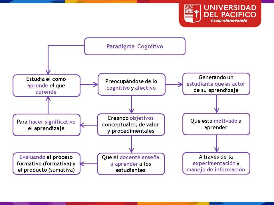 Paradigma Cognitivo Estudia el como aprende el que aprende. Preocupándose de lo cognitivo y afectivo.