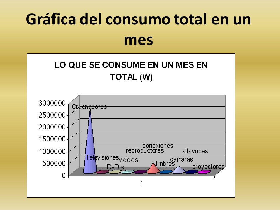 Gráfica del consumo total en un mes