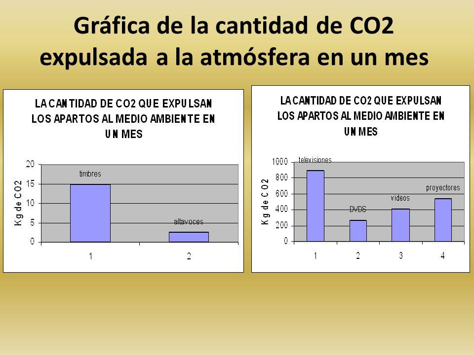 Gráfica de la cantidad de CO2 expulsada a la atmósfera en un mes