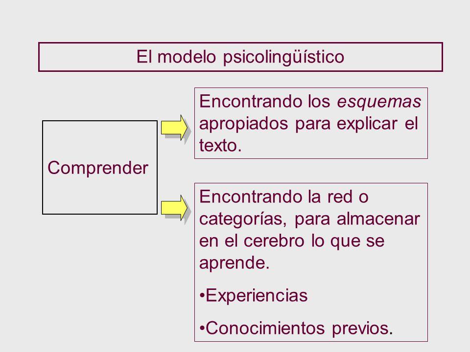 El modelo psicolingüístico