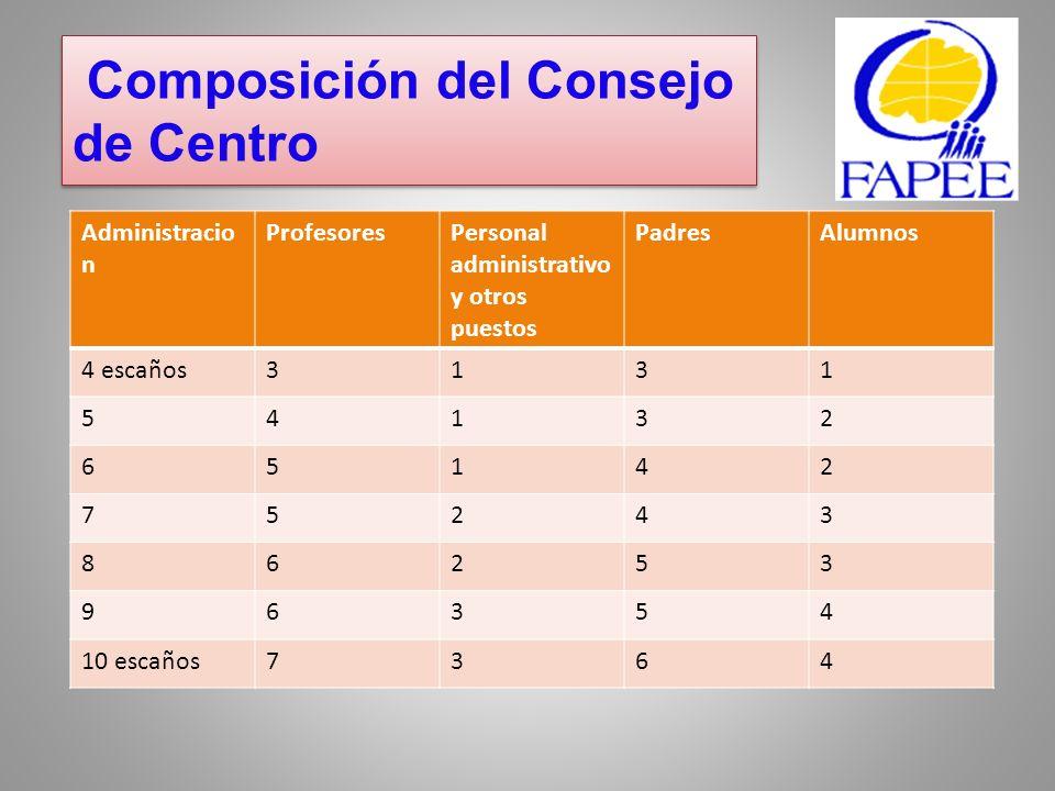 Composición del Consejo de Centro
