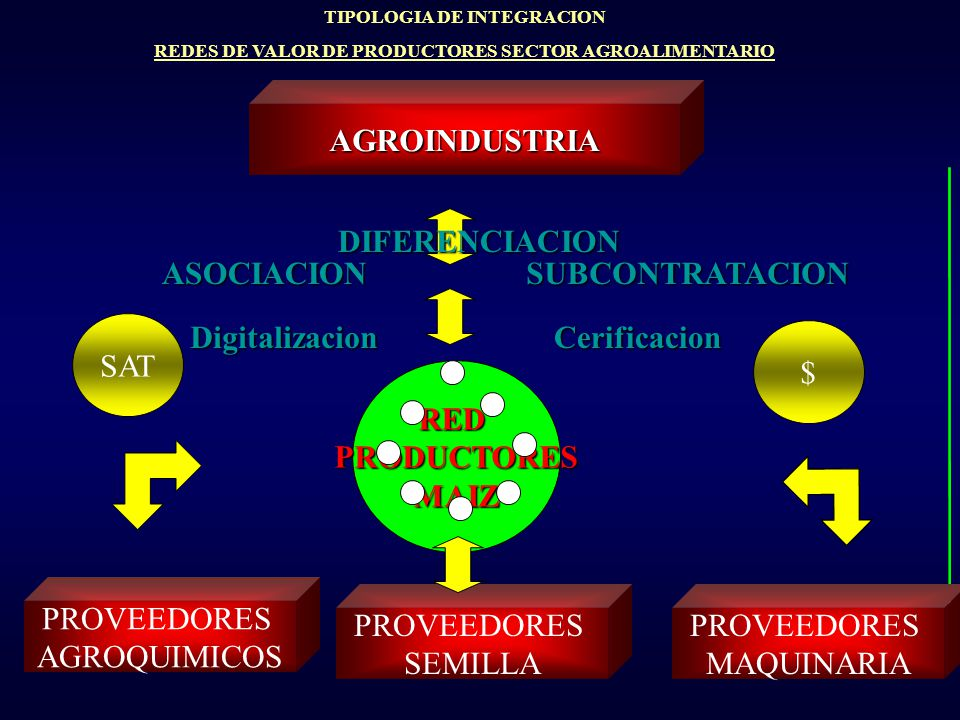 AGROINDUSTRIA RED PRODUCTORES MAIZ