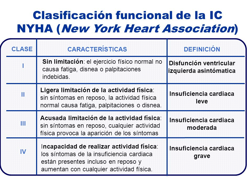Clasificación funcional de la IC NYHA (New York Heart Association)