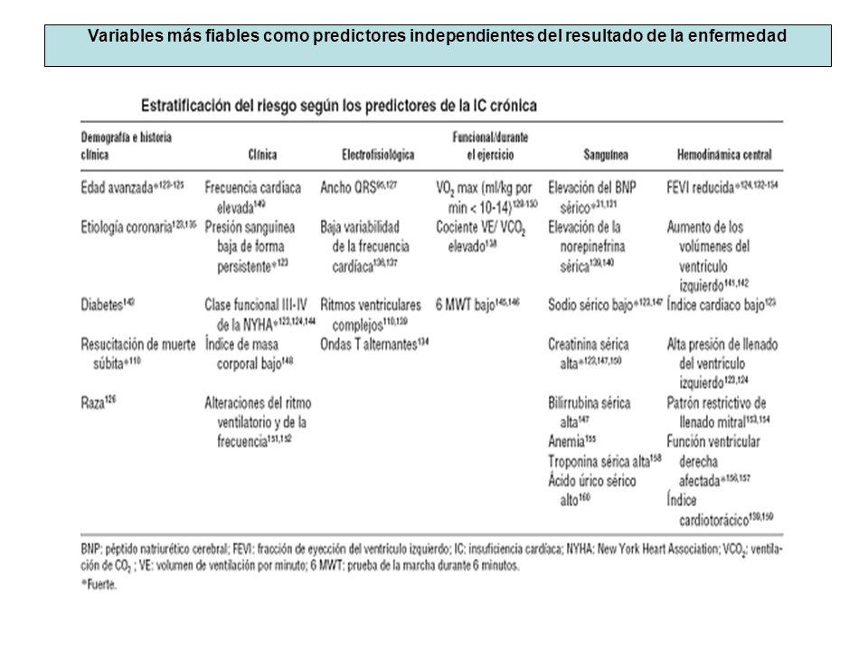 Variables más fiables como predictores independientes del resultado de la enfermedad